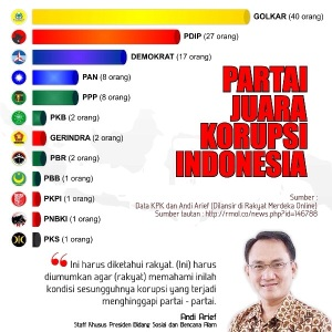 Partai Juara Korupsi
